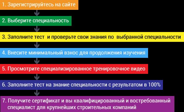 workflow scheme